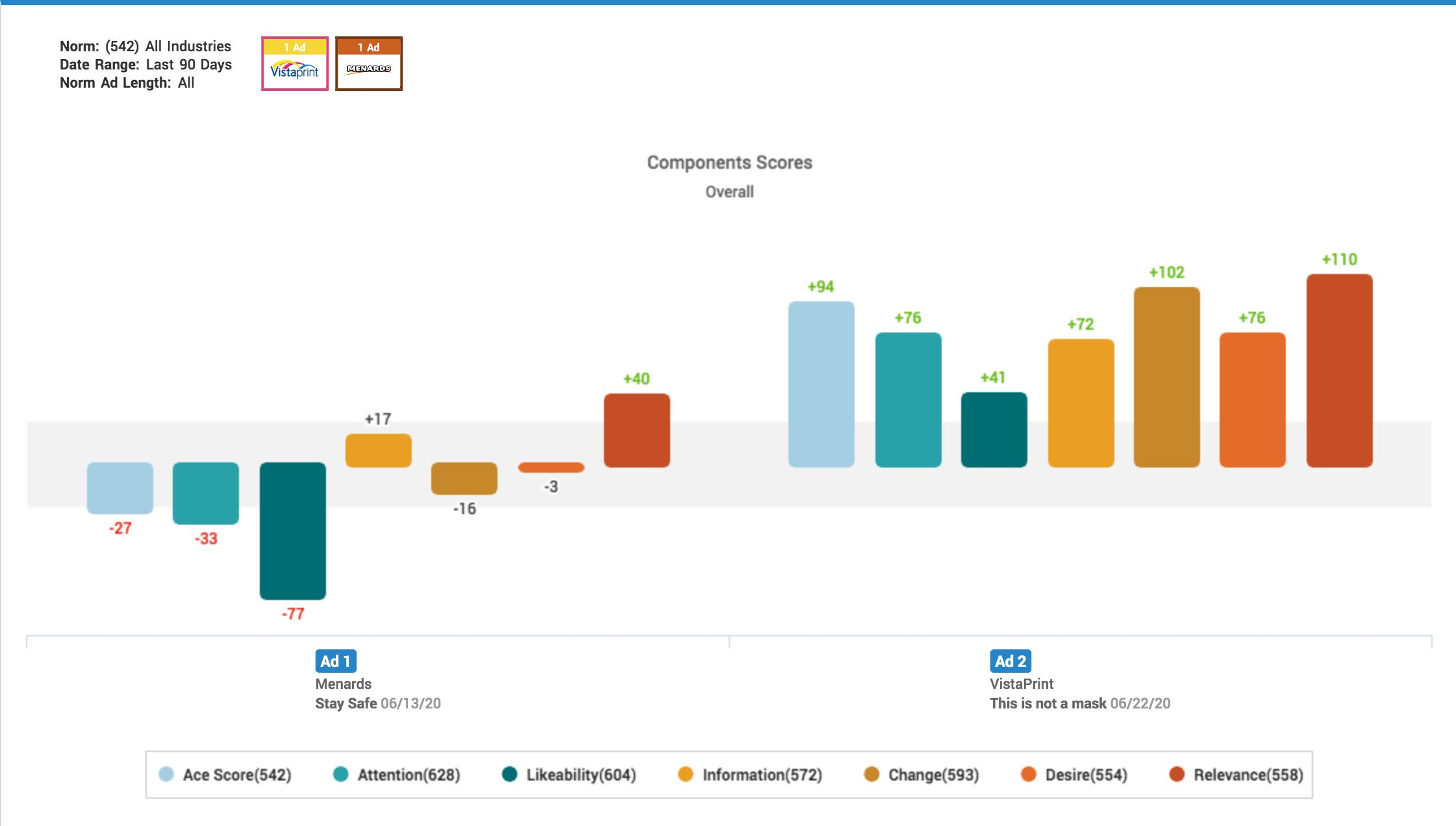 Face maks in ads: Ae Metrix component scores for Vistaprint and Menard's ads