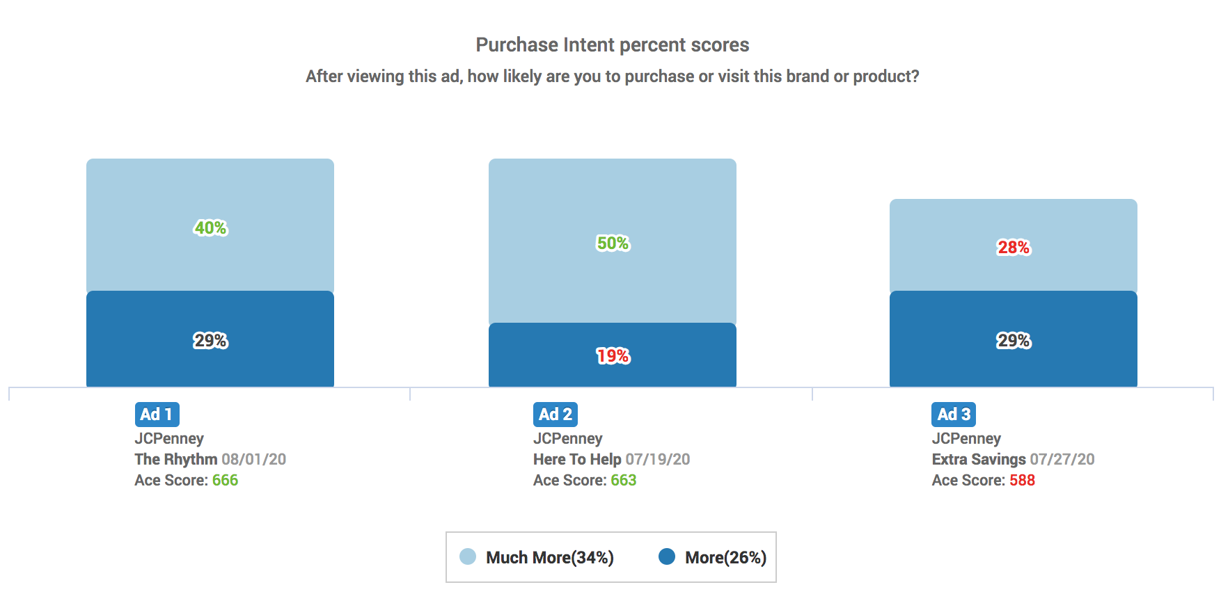 Purchase Intent Chart for JCPenney back-to-school ads