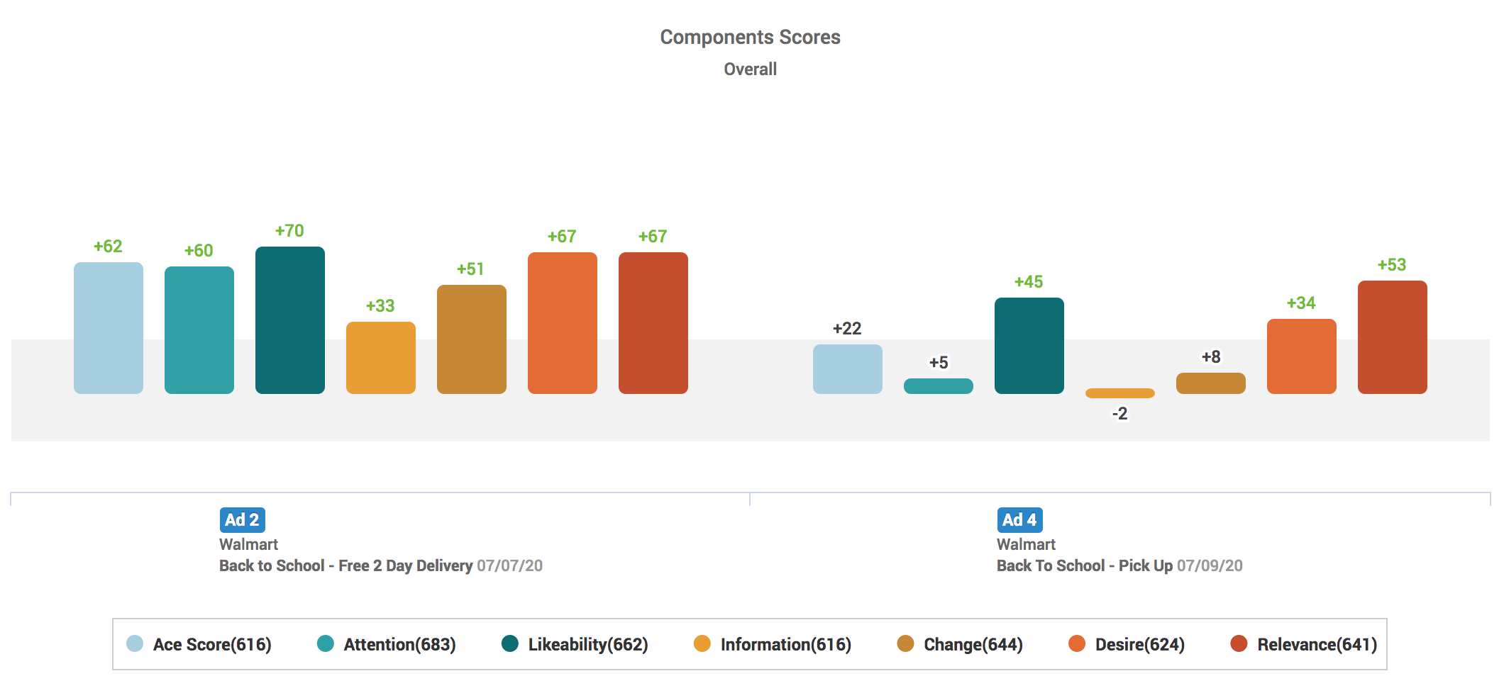 Ace Metrix component scores chart for Walmart's back-to-school advertising
