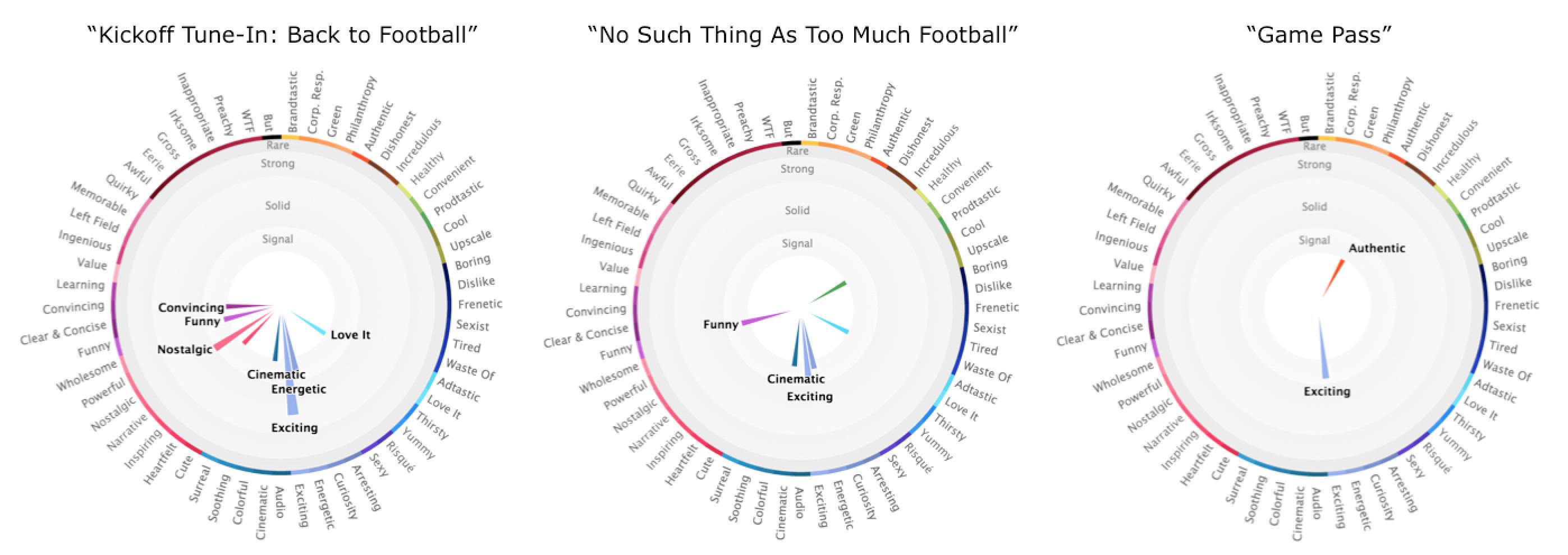 Emotional Profiles for 3 NFL Ads