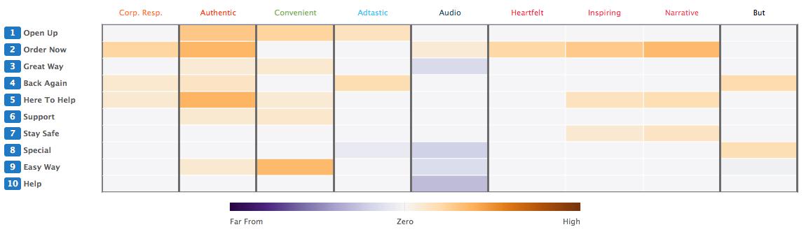 Google Small Business Ads: Emo Heat Map Matrix