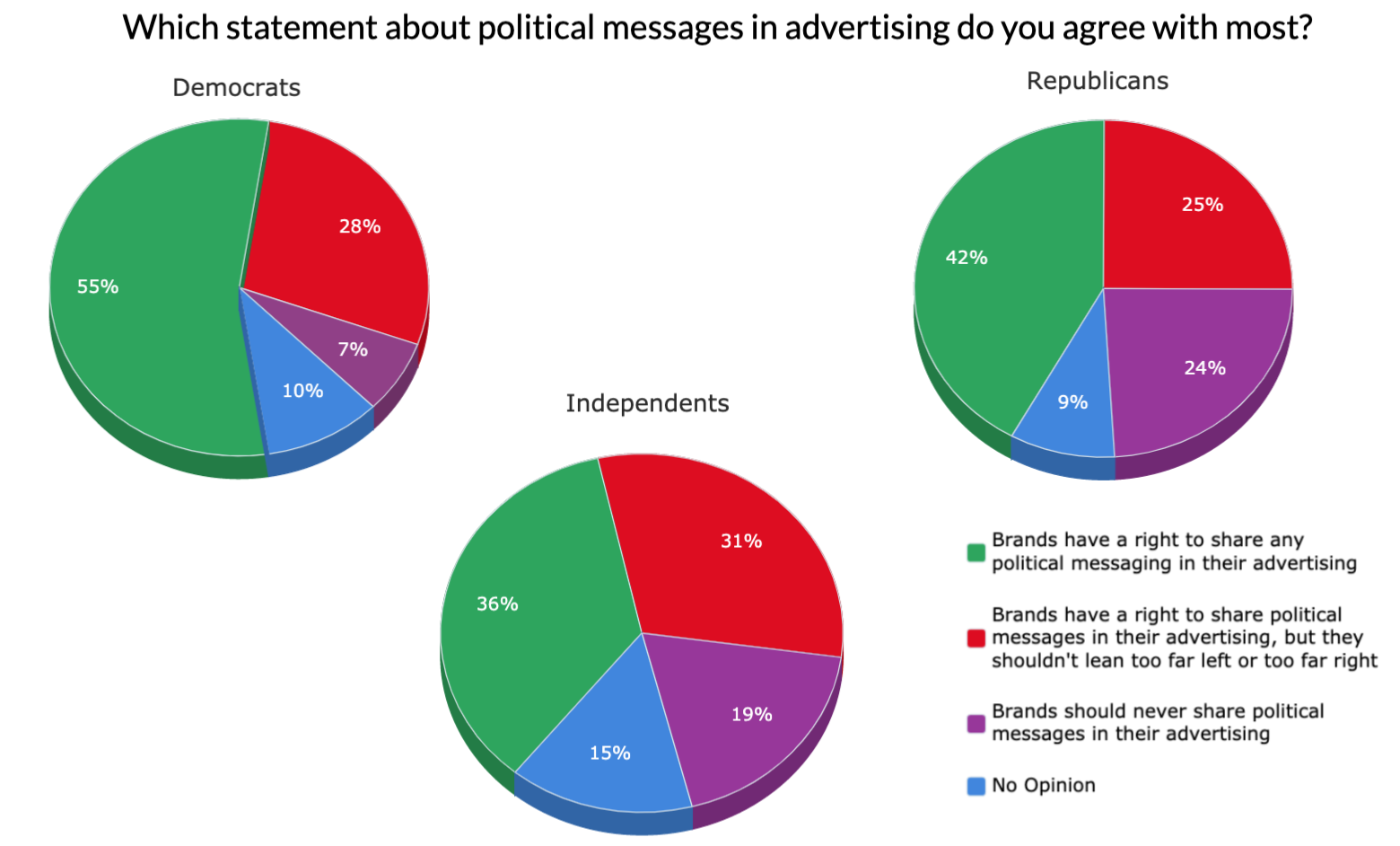 """""""Which statement about political messages in advertising do you agree with most? By Political Party Affiliation"""