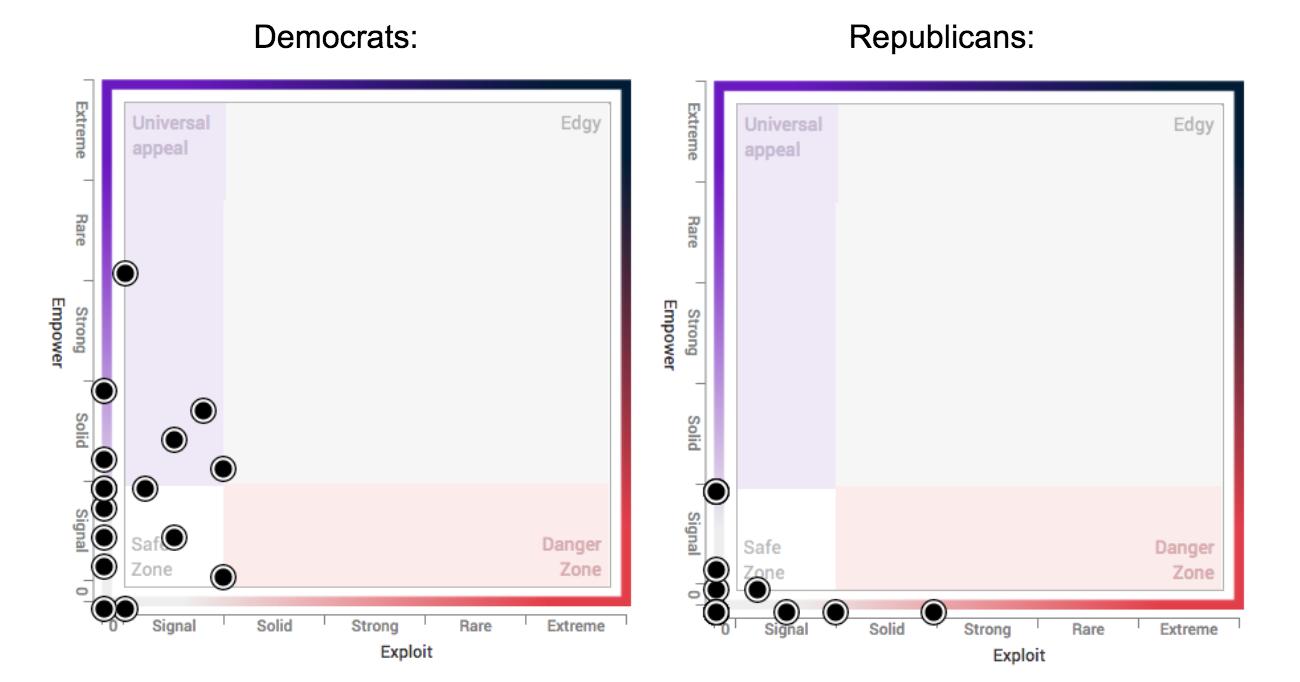 Vote Ads: Cultural Perception Matrix for Democrats and Republicans
