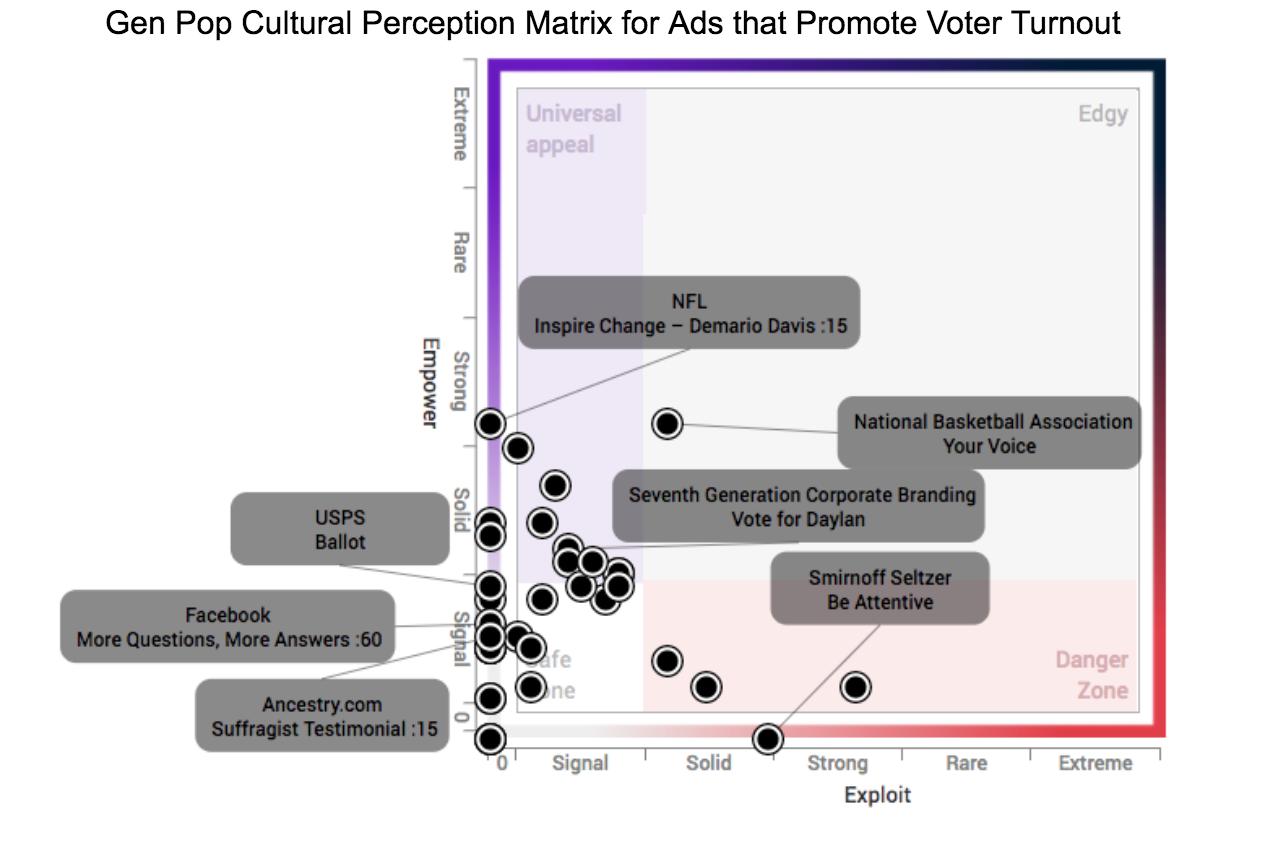 Voting Brand Ads - Cultural Perception