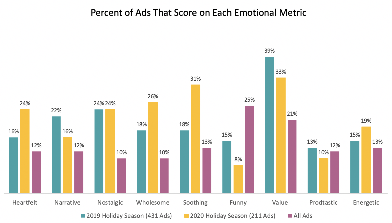 2020 vs. 2019 Holiday Ad Emotions