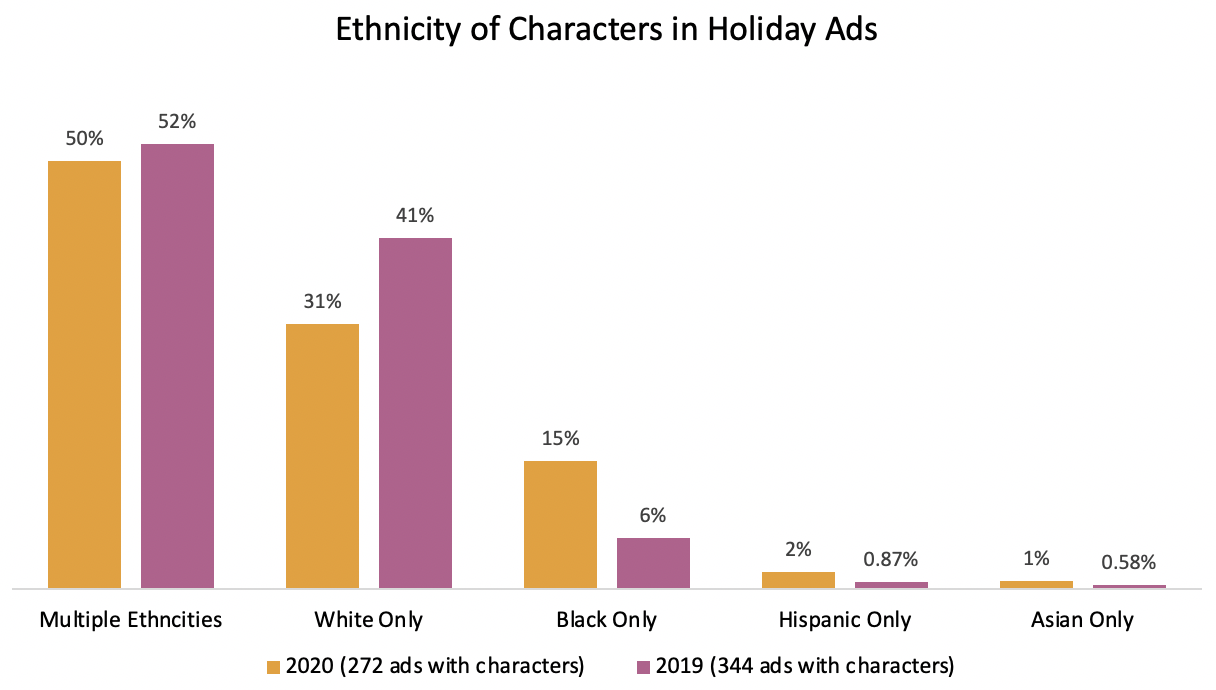 Ethnicity of Characters in Holiday Ads Chart: 50% Multiple ethnicities; 31% White only; 15% Black only; 2% Hispanic; 1% Asian