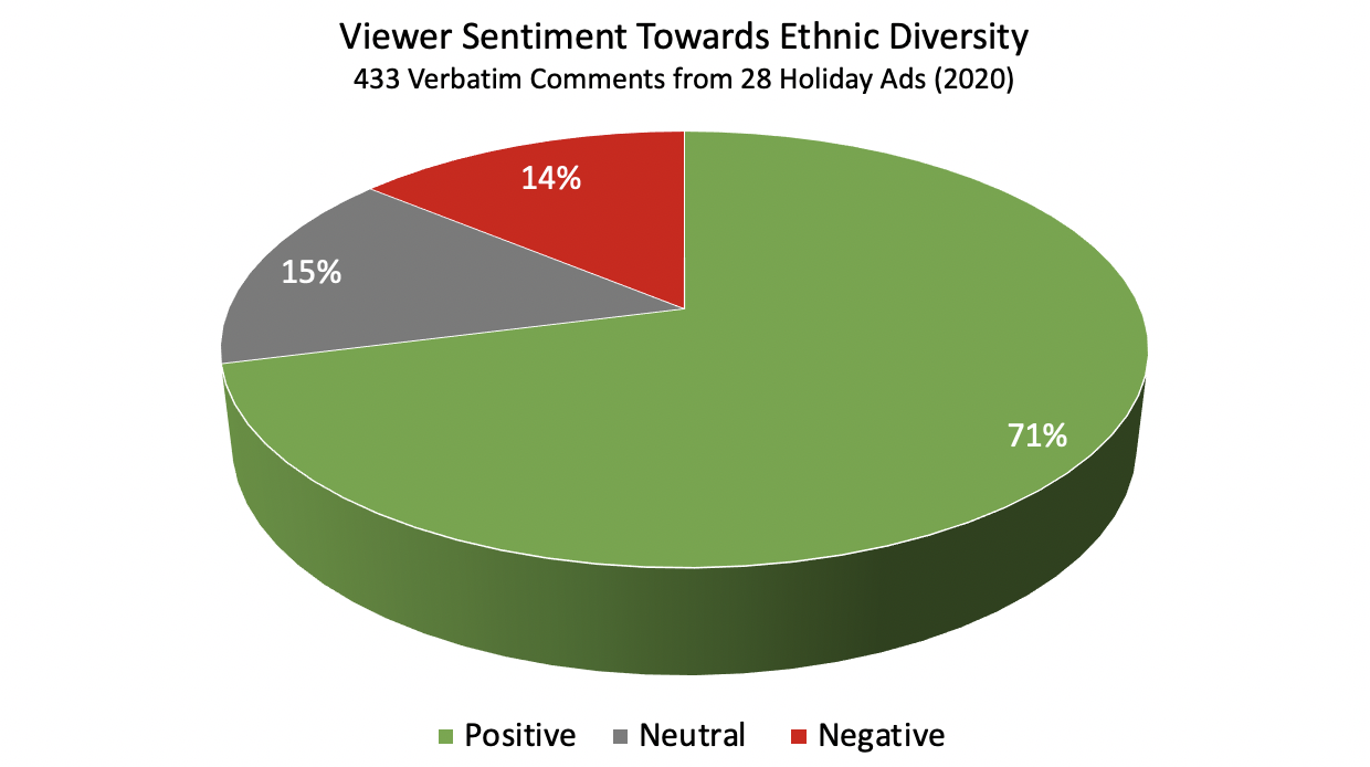 Viewer Sentiment Towards Ethnic Diversity