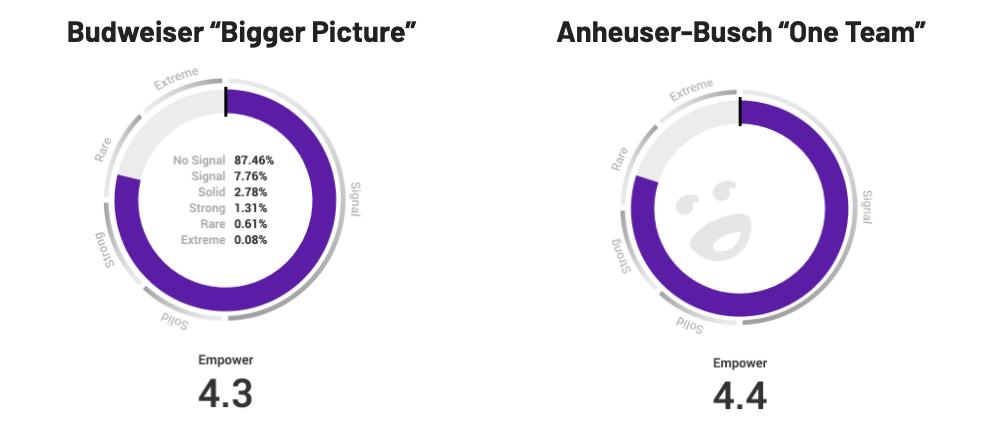 "Budweiser ""Bigger Picture"" Empower score"
